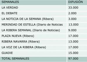 Comparativa Publicaciones de Navarra