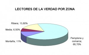 Lectores de La Verdad por zonas de Navarra